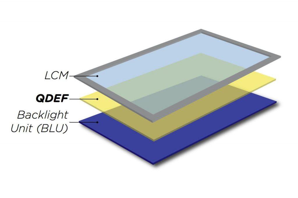 با وجودی که فناوری QD می تواند از خود نور متصاعد کند؛ اما در حال حاضر از آنها برای پیاده سازی لایه فیلتر استفاده می شود.