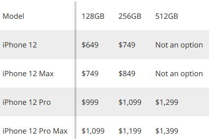 قیمت احتمالی آیفون 12 چند است؟